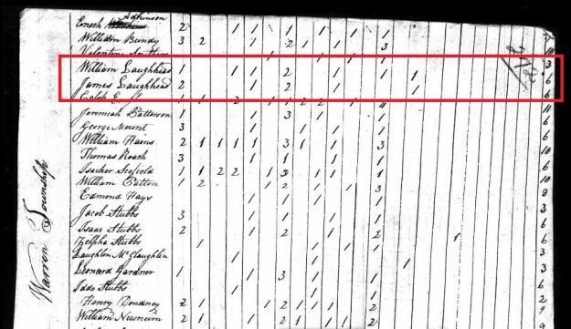 Laughead, James - 1820 Census